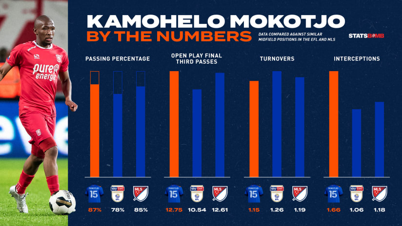 Mokotjo Stats