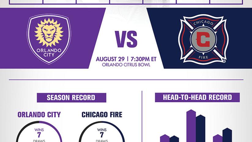 Infographic Chicago 3