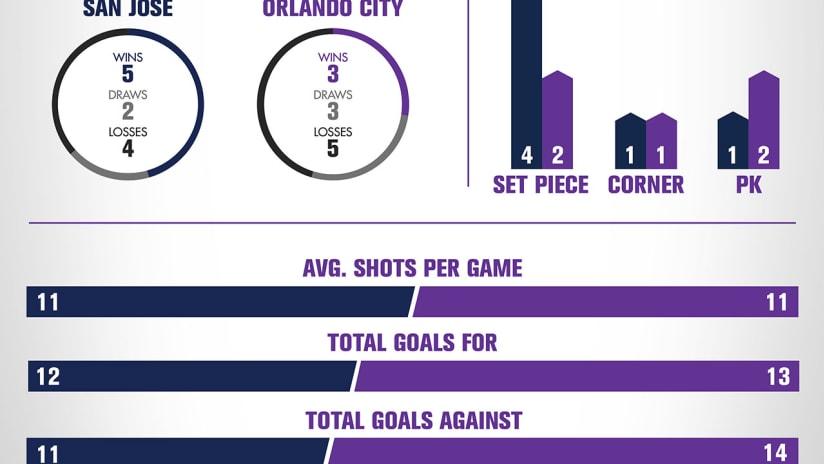 San Jose Infographic