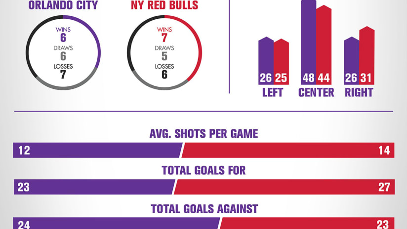 Info Red Bulls