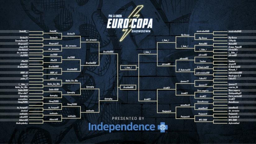 EuroCopa-Bracket