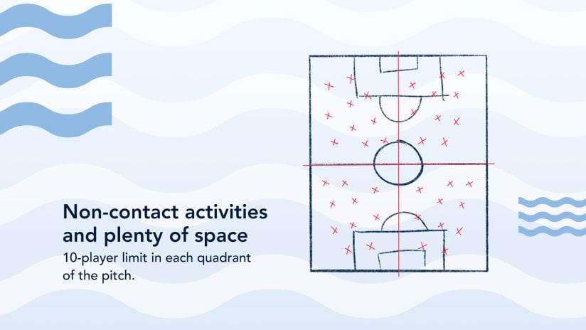 Return to Play quadrants