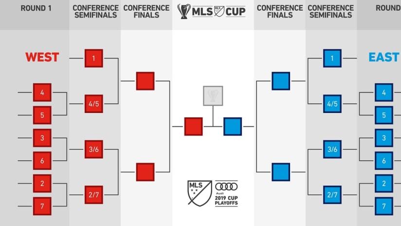 2019 playoff format