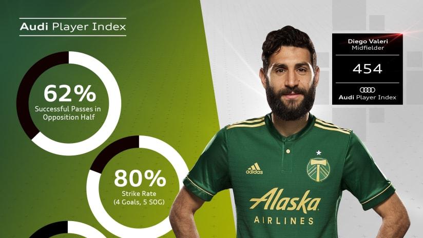 Diego Valeri - Portland Timbers - top Audi Player Index in 2018 playoffs