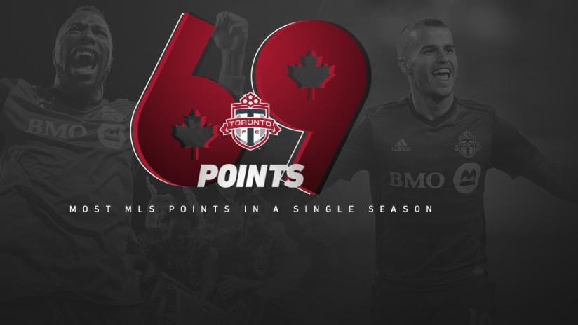Toronto FC points record graphic