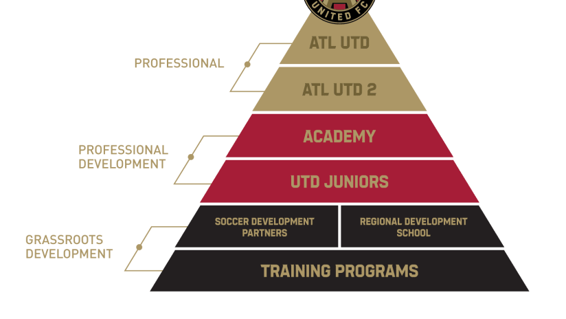 RDS Frequently Asked Questions - https://atlanta-mp7static.mlsdigital.net/elfinderimages/ATL%20UTD/2019/Misc/pathway-to-pros-1.png