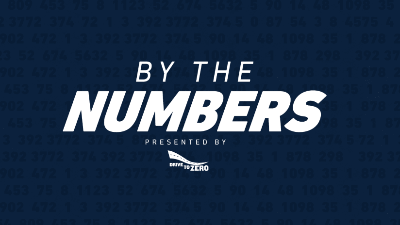 By The Numbers - Sporting KC 2020 DL Image