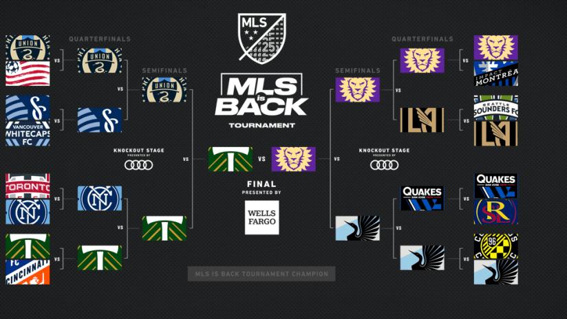 MLS is Back Bracket - Aug 6, 2020