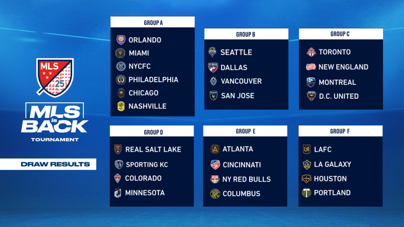 MLS is Back Tournament Draw - Groups