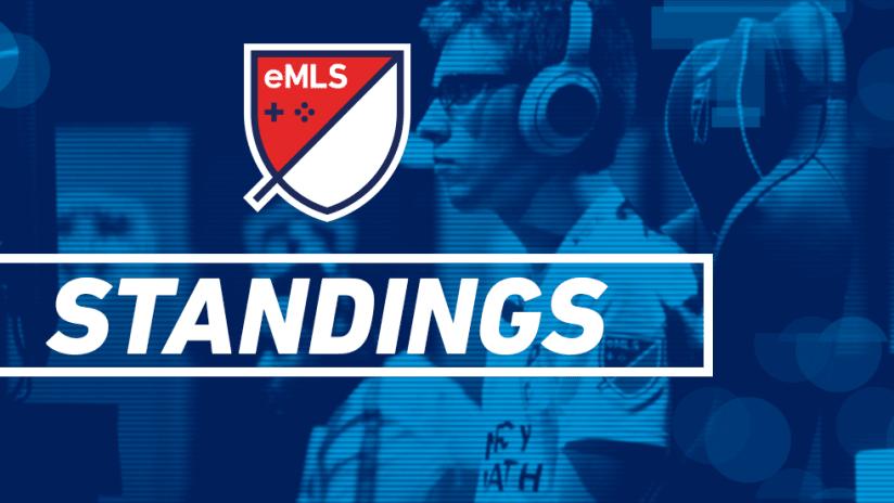 eMLS - 2020 - Standings
