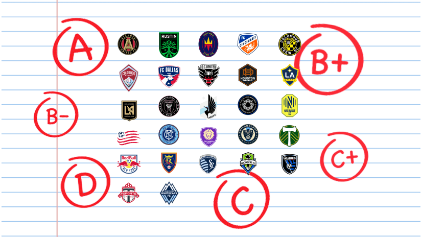2021 offseason transfer grades for all 27 MLS clubs