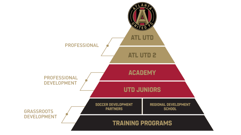 Atlanta United Youth Soccer RDS Pathway To The Pros