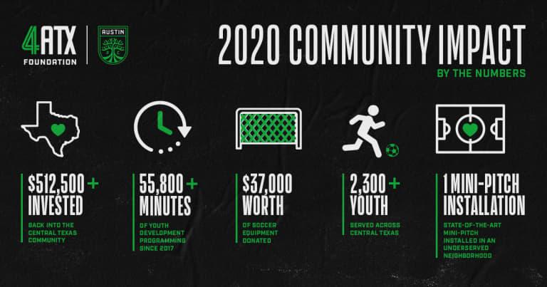 4ATX_Community_Impact_2020
