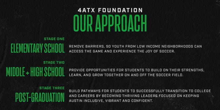 4ATX Approach