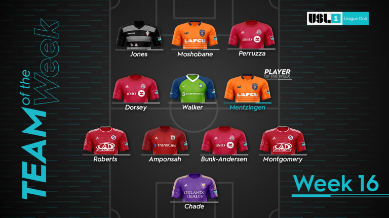 Callum Montgomery and Thomas Roberts Named to USL League One Team of the Week -