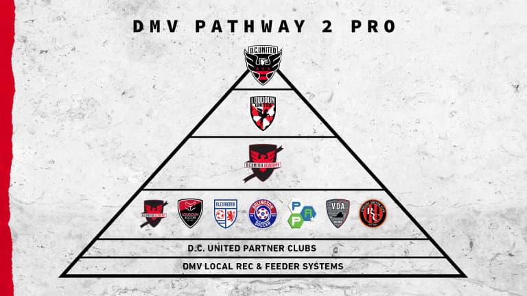 "D.C. United Academy announce the ""DMV Pathway 2 Pro"" Program -"