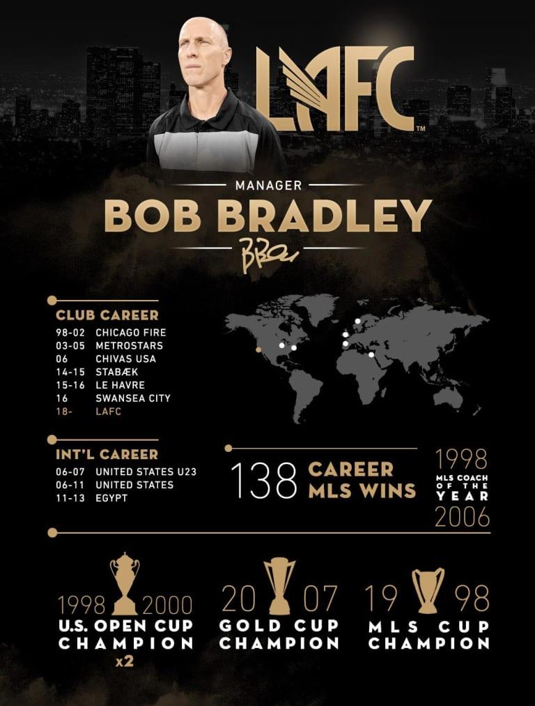 Bob Bradley -