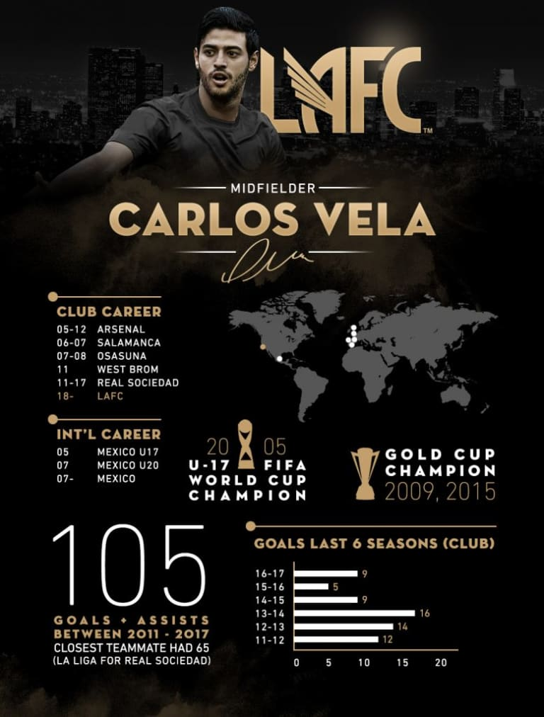Carlos Vela -