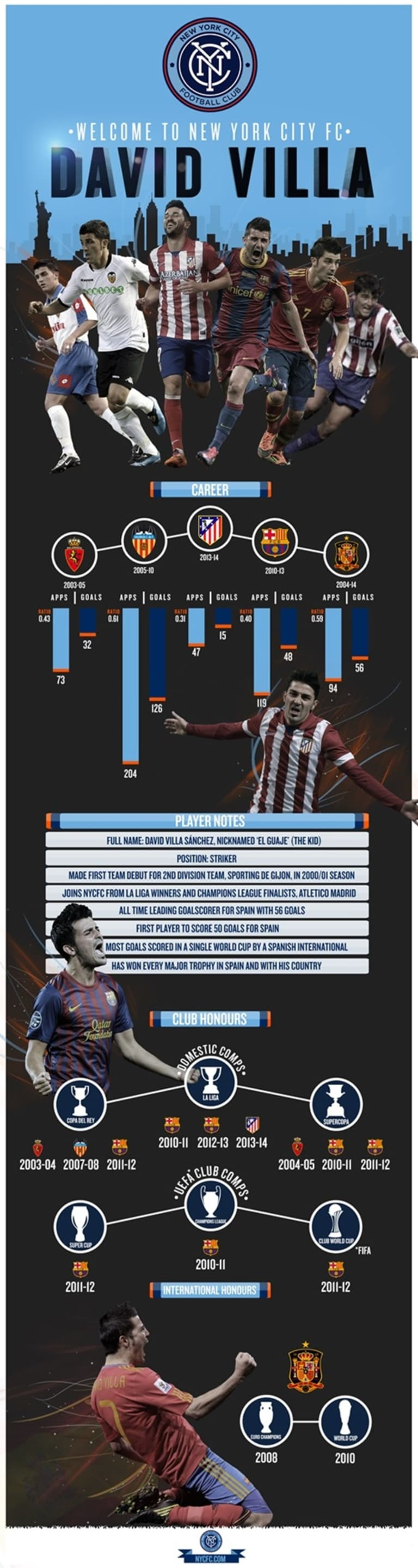 Infographic: David Villa signs for NYCFC -