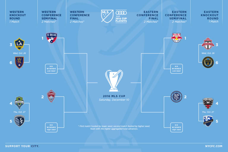 Playoffs: All You Need to Know -