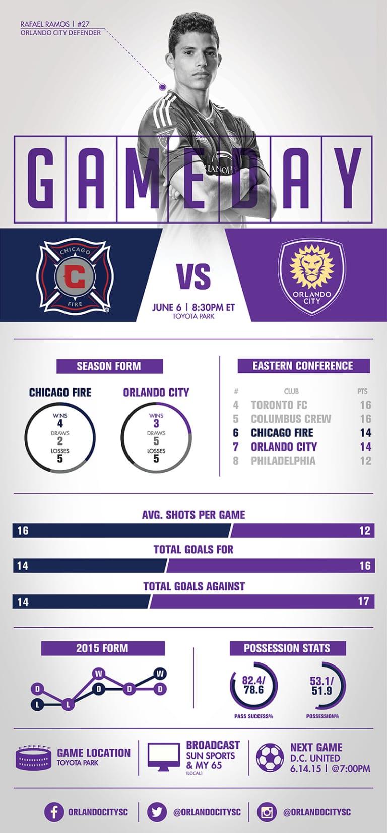 Infographic: Chicago Fire vs. Orlando City SC -