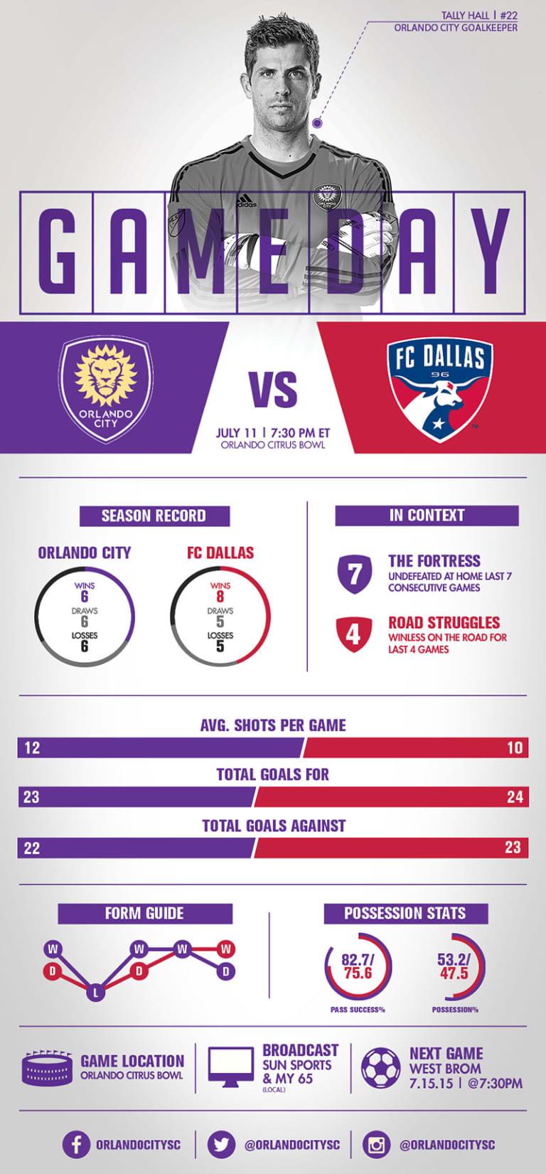 Inforgraphic: Orlando City SC vs. FC Dallas -