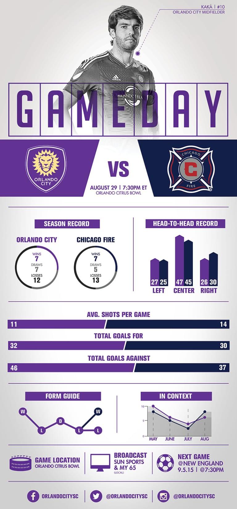 Infographic: Orlando City SC vs. Chicago Fire  -