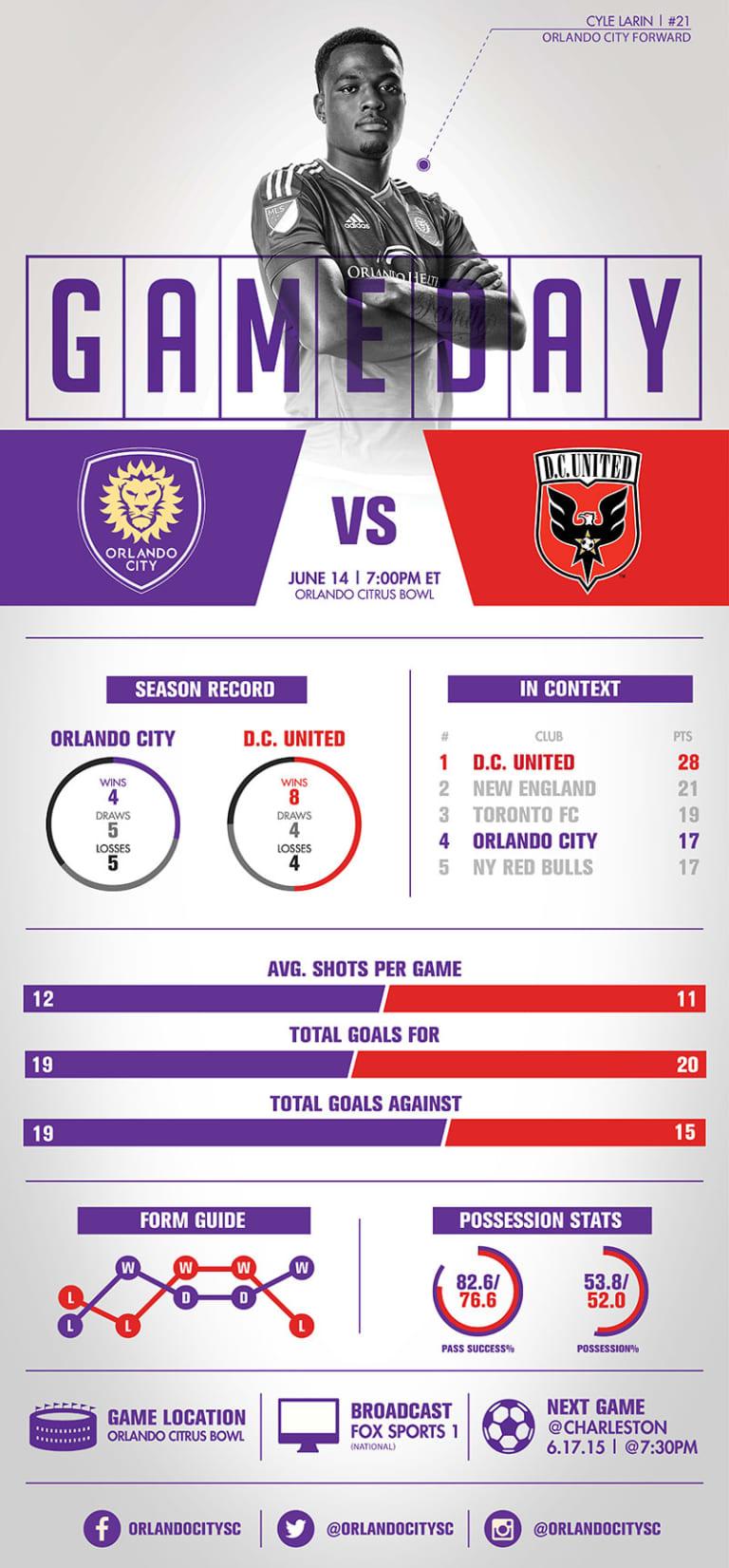Infographic: Orlando City SC vs. DC United  -