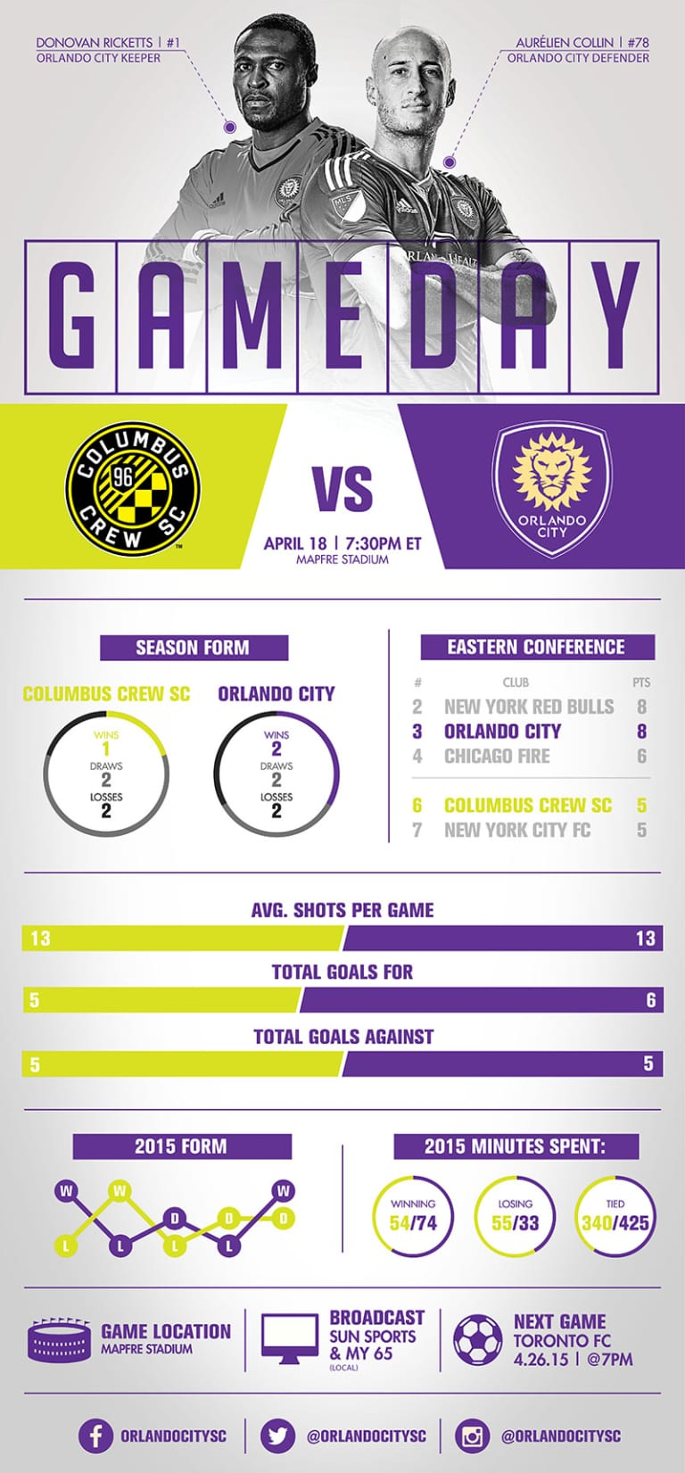 Infographic: Columbus Crew SC vs. Orlando City SC  -