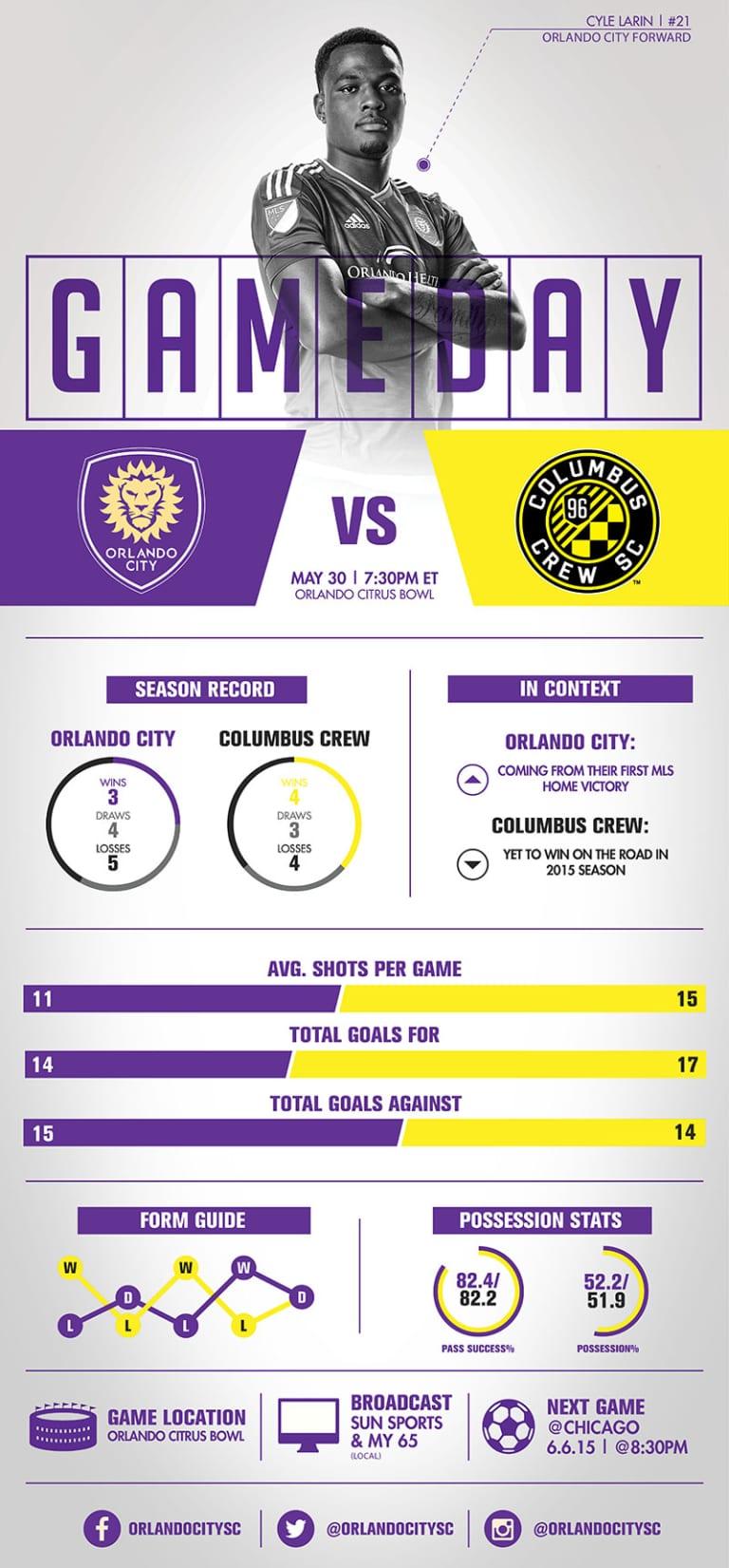 Infographic: Orlando City SC vs. Columbus Crew SC -