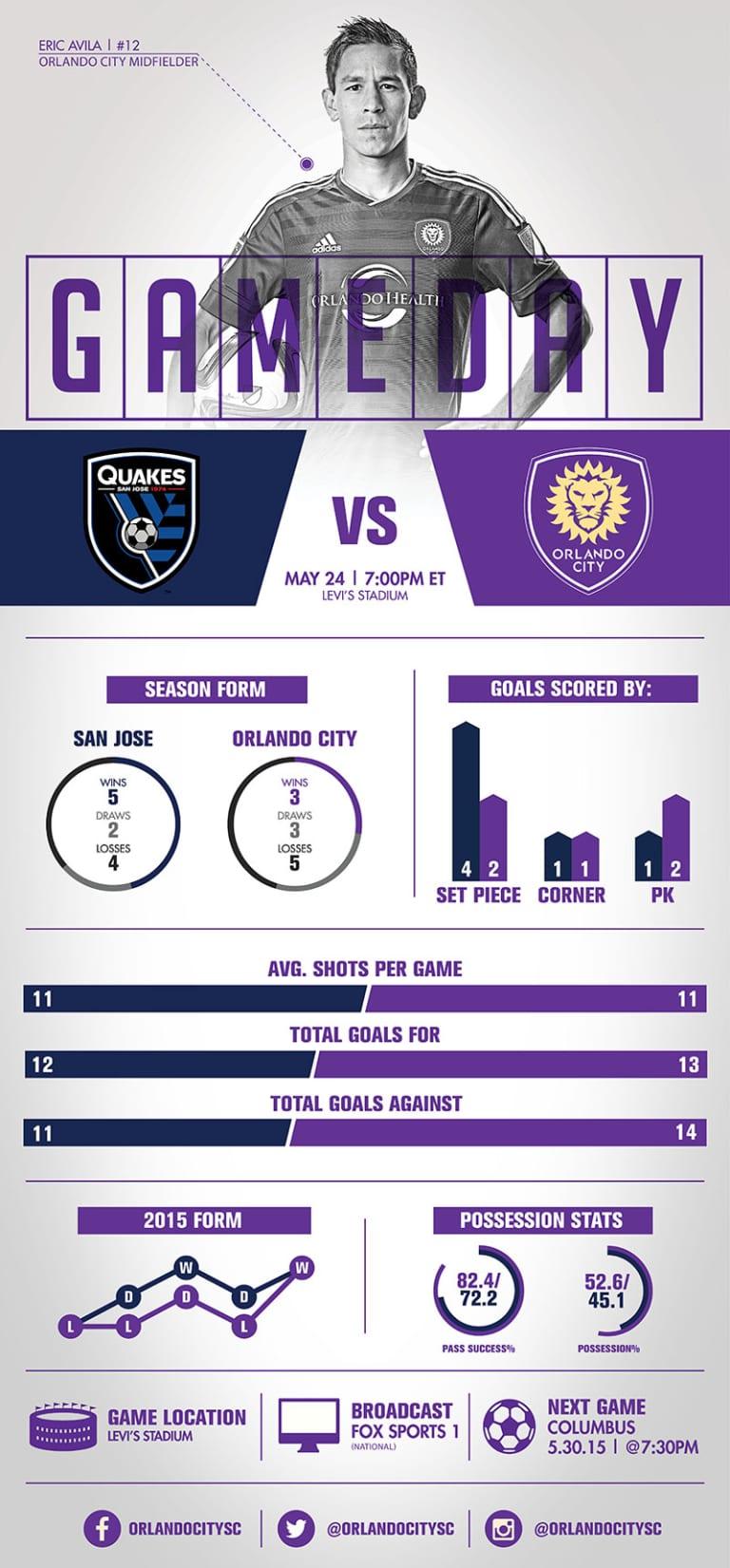 Infographic: San Jose Earthquakes vs. Orlando City SC -