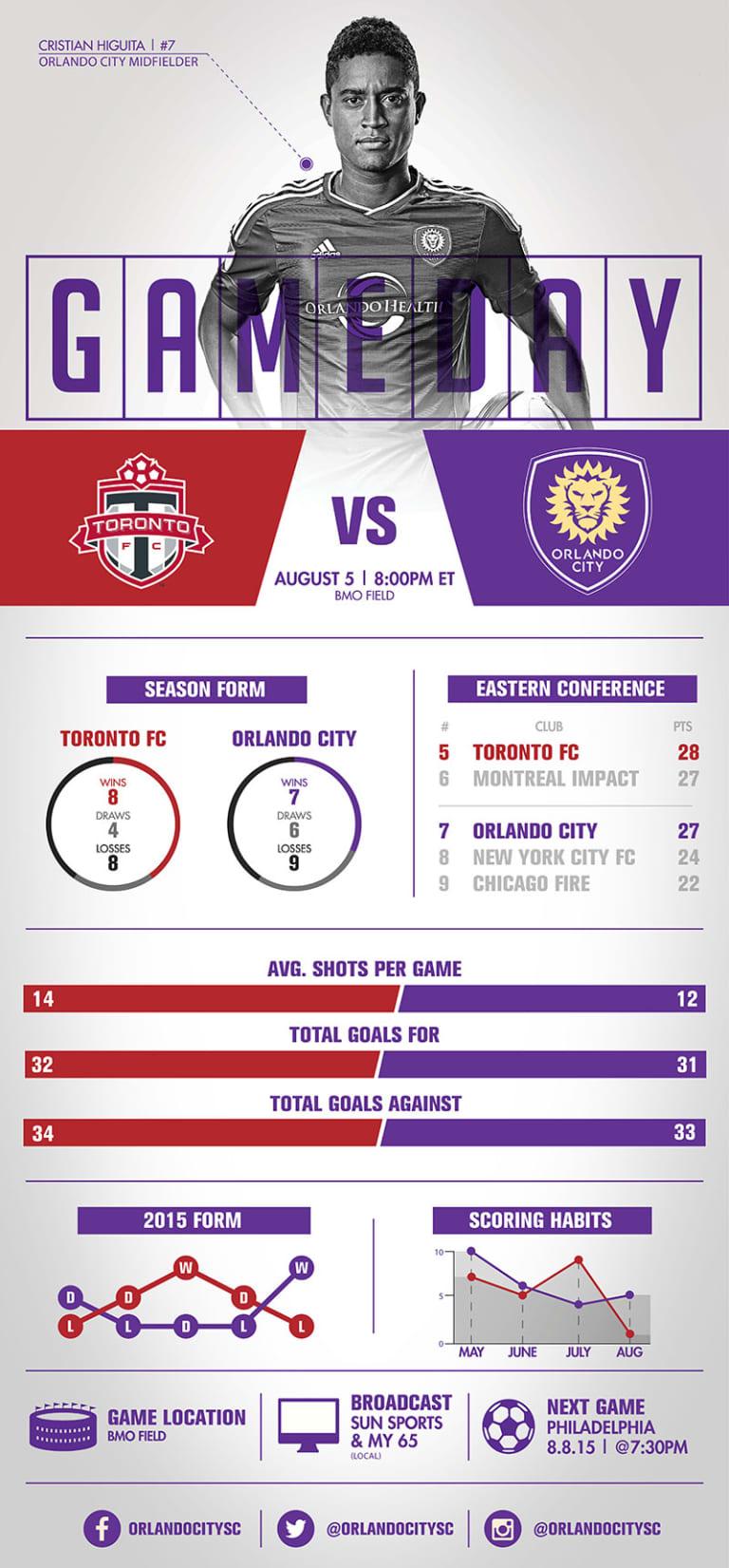 Infographic: Toronto FC vs. Orlando City SC -