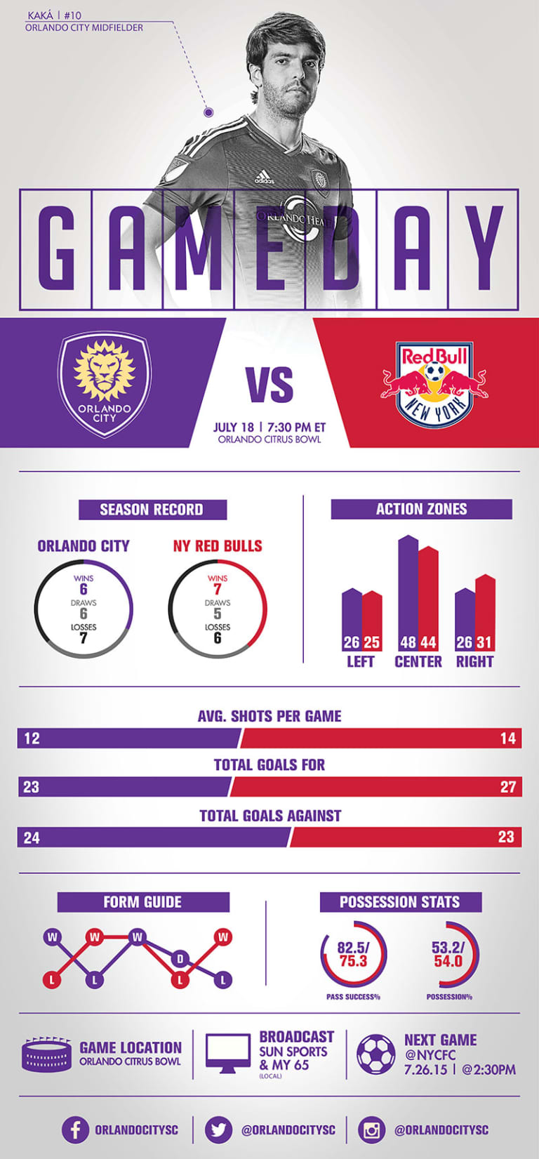 Infographic: Orlando City SC vs. New York Red Bulls -