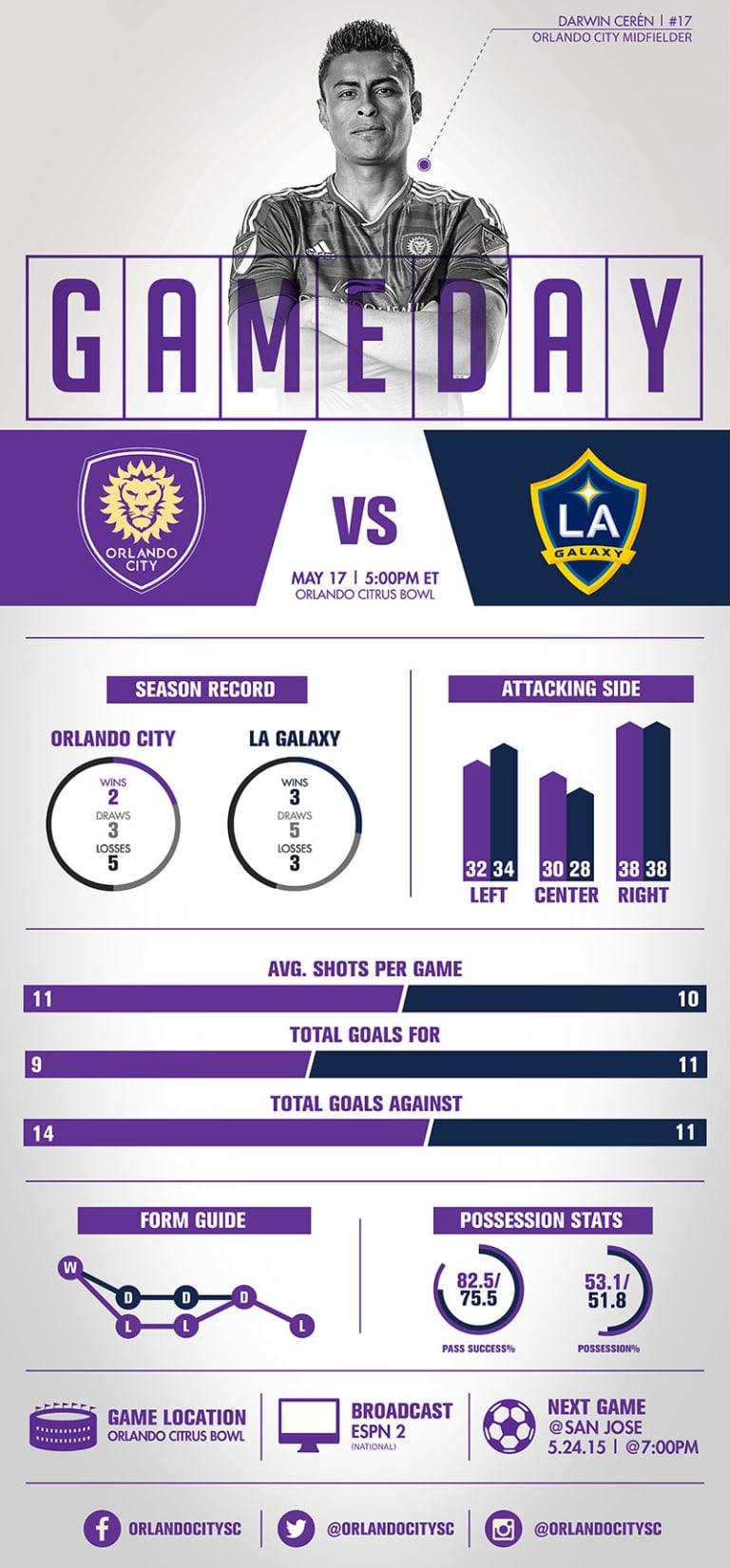 Infographic: Orlando City SC vs. LA Galaxy -