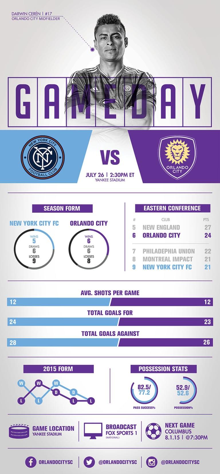Infographic: New York City FC vs. Orlando City SC -