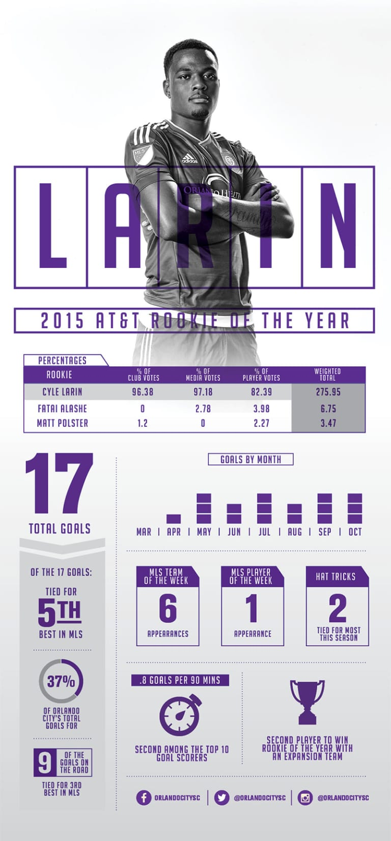 Infographic: Larin's Rookie Season by the Numbers -