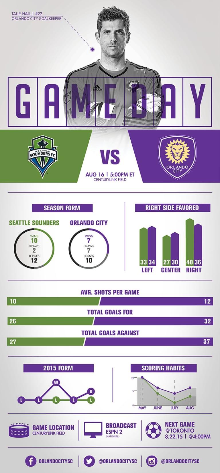 Infographic: Seattle Sounders FC vs. Orlando City SC -