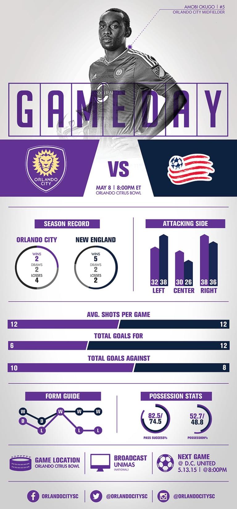 Infographic: Orlando City SC vs. New England Revolution -