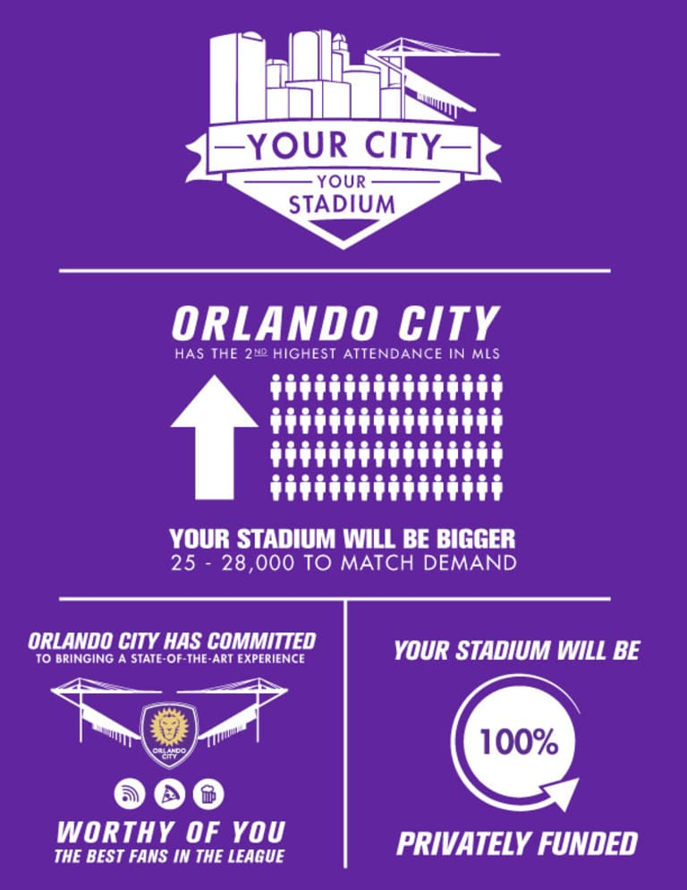 Orlando City Privately Funds Stadium Construction, Increases Capacity and Adds Enhanced Amenities  -