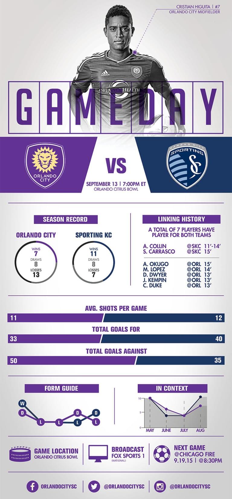 Infographic: Orlando City SC vs. Sporting Kansas City -