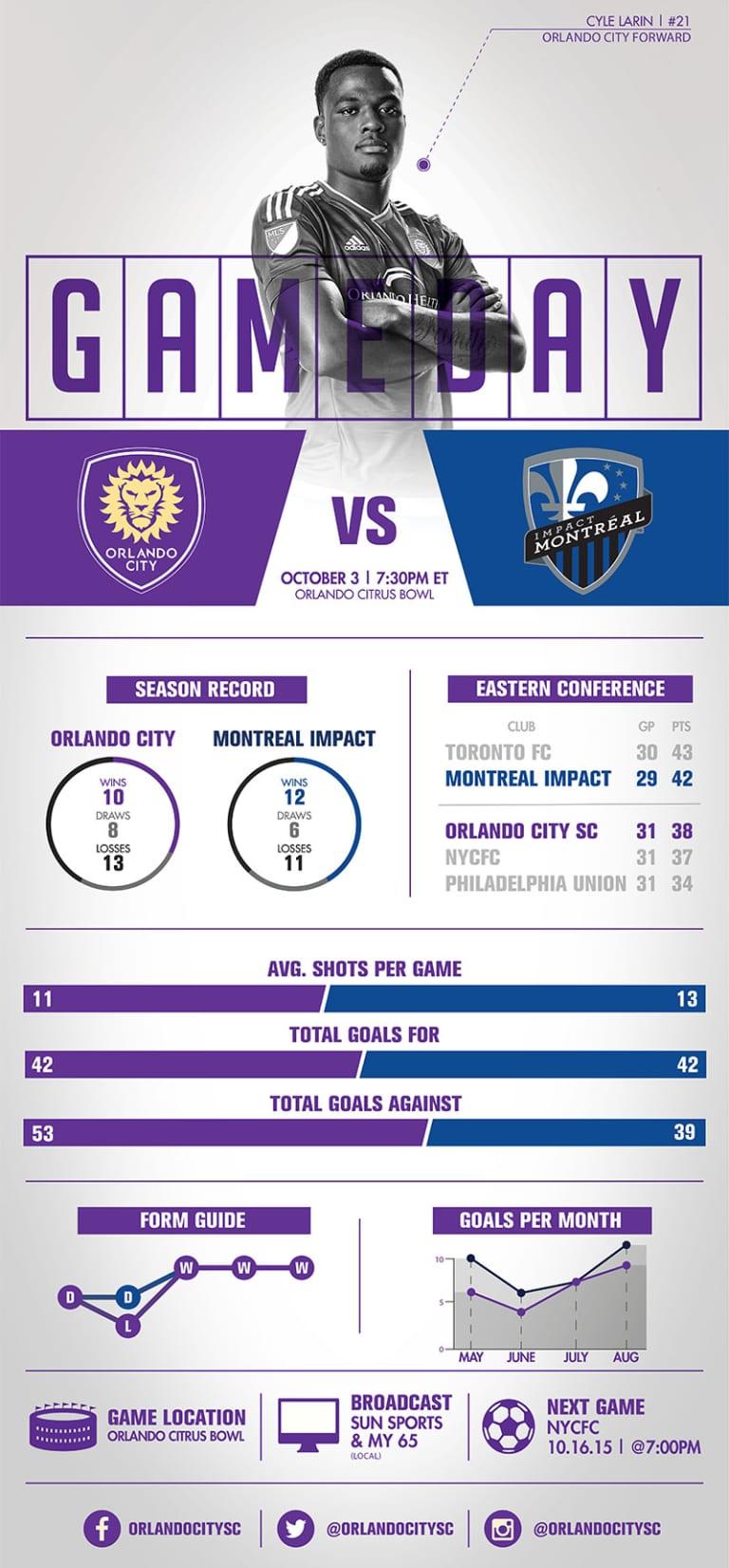 Infographic: Orlando City SC vs. Montreal Impact -