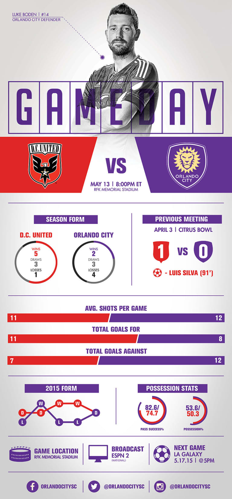 Infographic: DC United vs. Orlando City SC -