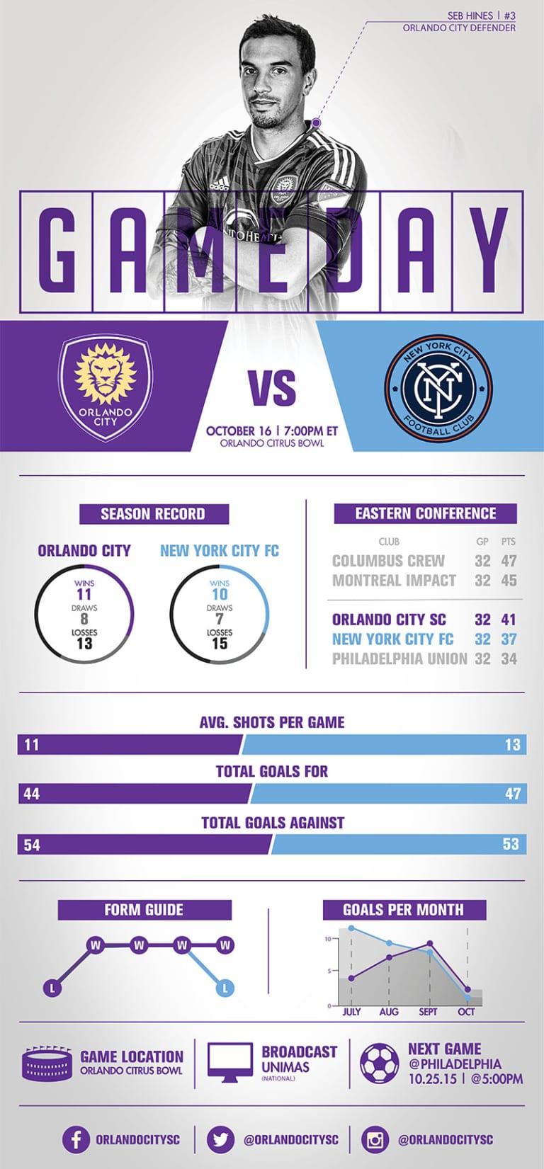Infographic: Orlando City SC vs. New York City FC -