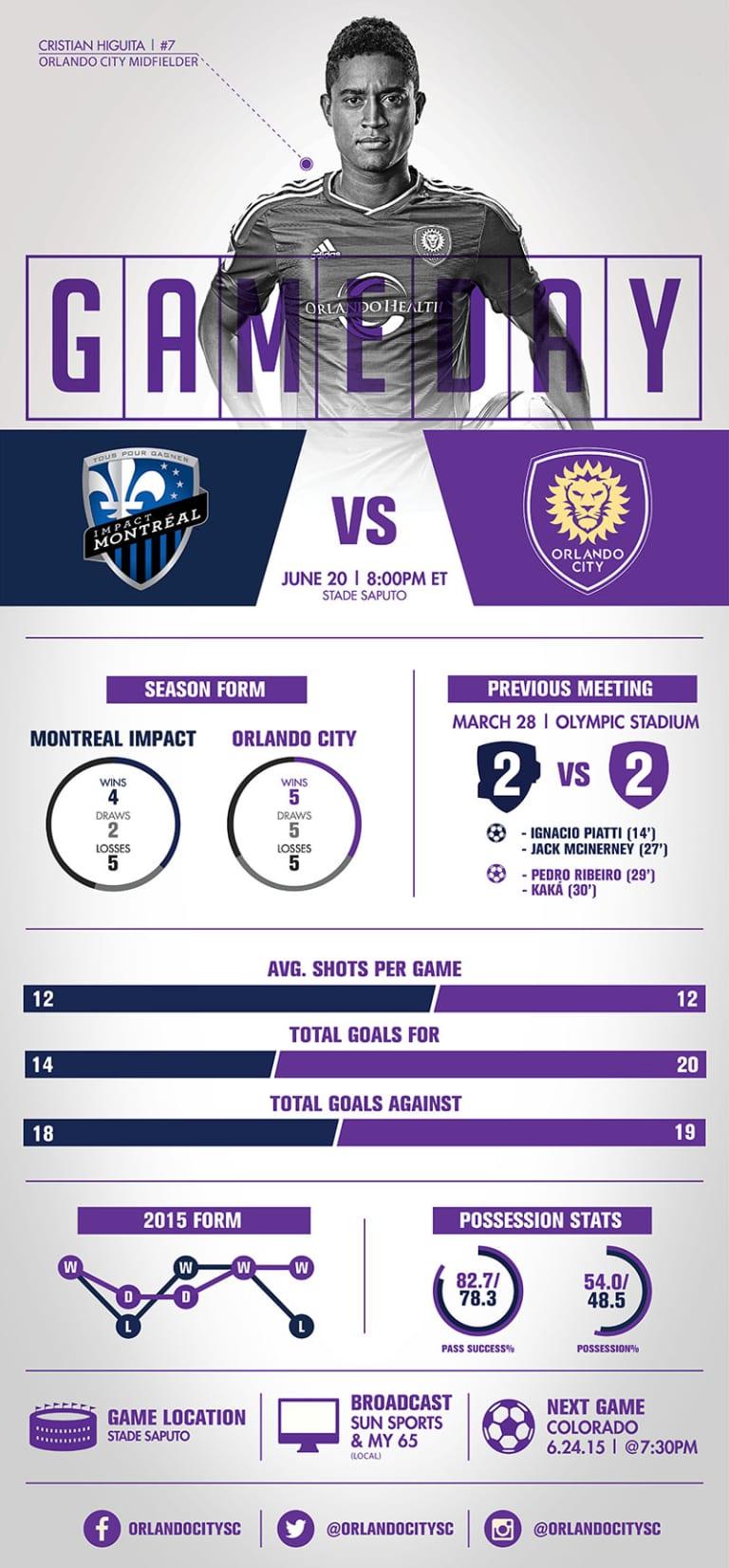 Inforgraphic: Montreal Impact vs. Orlando City SC -