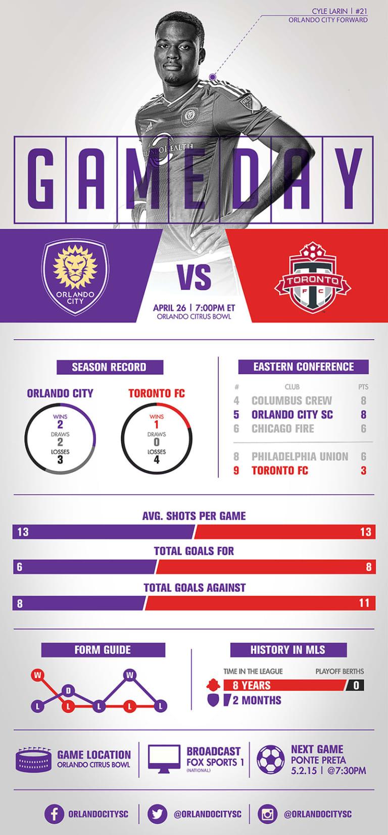 Infographic: Orlando City SC vs. Toronto FC -