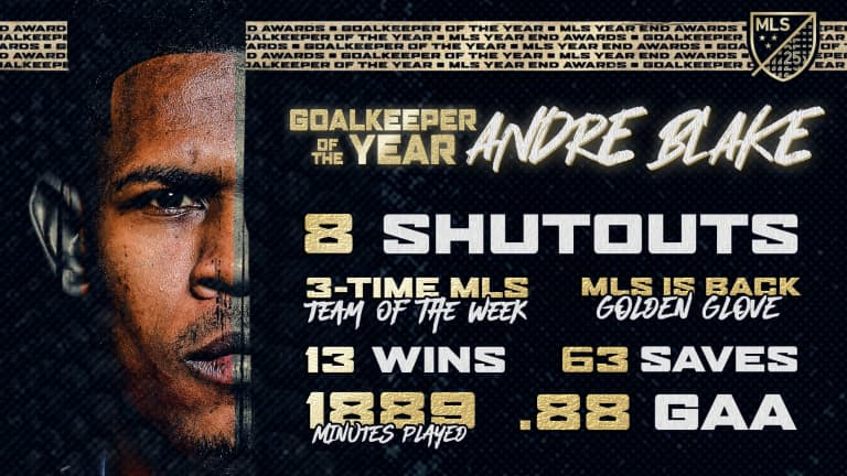 How Blake found out he was 2020 Goalkeeper of the Year -