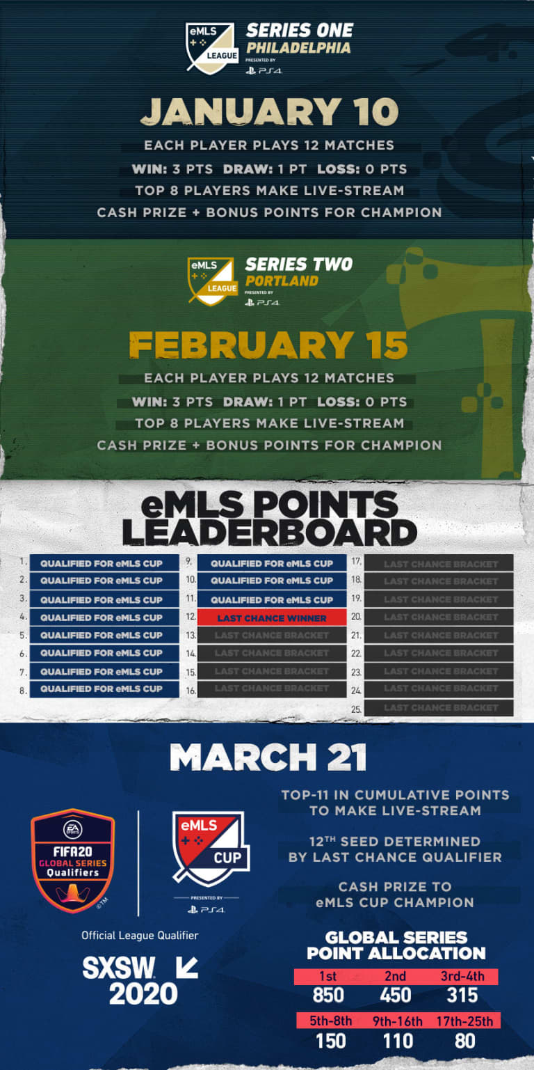 Everything you need to know about eMLS League Series Two in Portland on Feb. 15 - https://league-mp7static.mlsdigital.net/images/2020-G.jpg