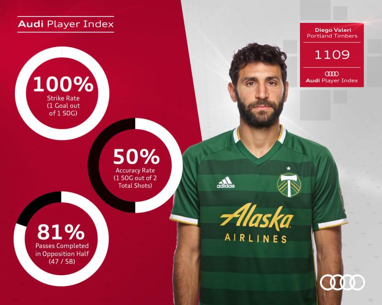 Timbers Diego Valeri, Marvin Loría shine in MLS Team of the Week, Week 16 - https://league-mp7static.mlsdigital.net/images/062419_%20Diego%20Valeri[1].jpg