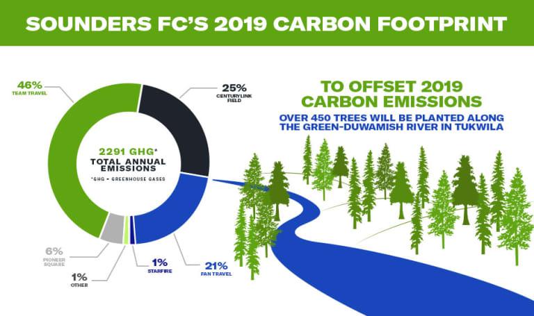 2020_Digital_CarbonNeutral_Infographic_Desktop_V3