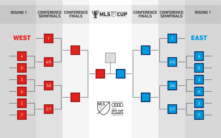 MLS announces new playoff format for 2019 season -